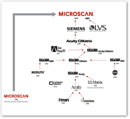 Microscan Corporate DNA