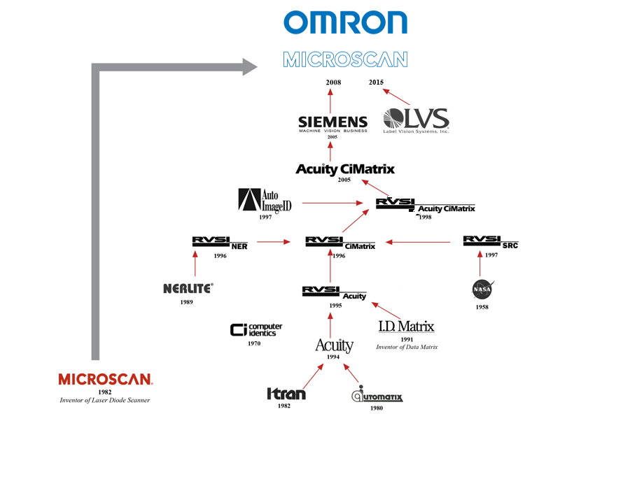 Microscan Corporate DNA