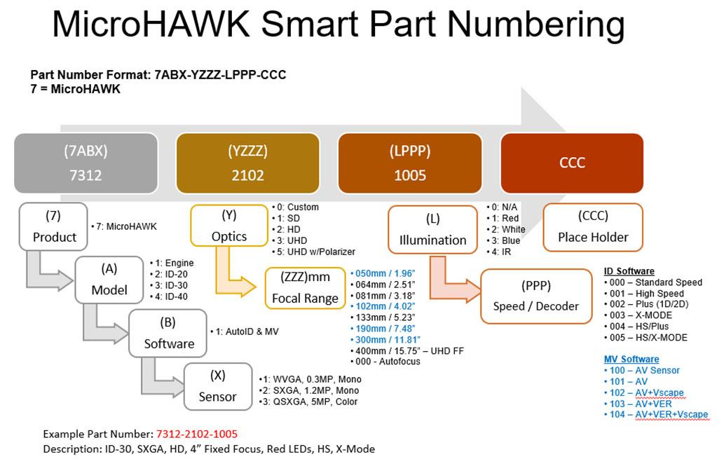 microhawk barcode readers