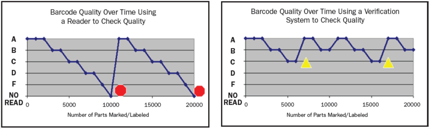 Barcode Verification don't let good codes go bad! the importance of verifying